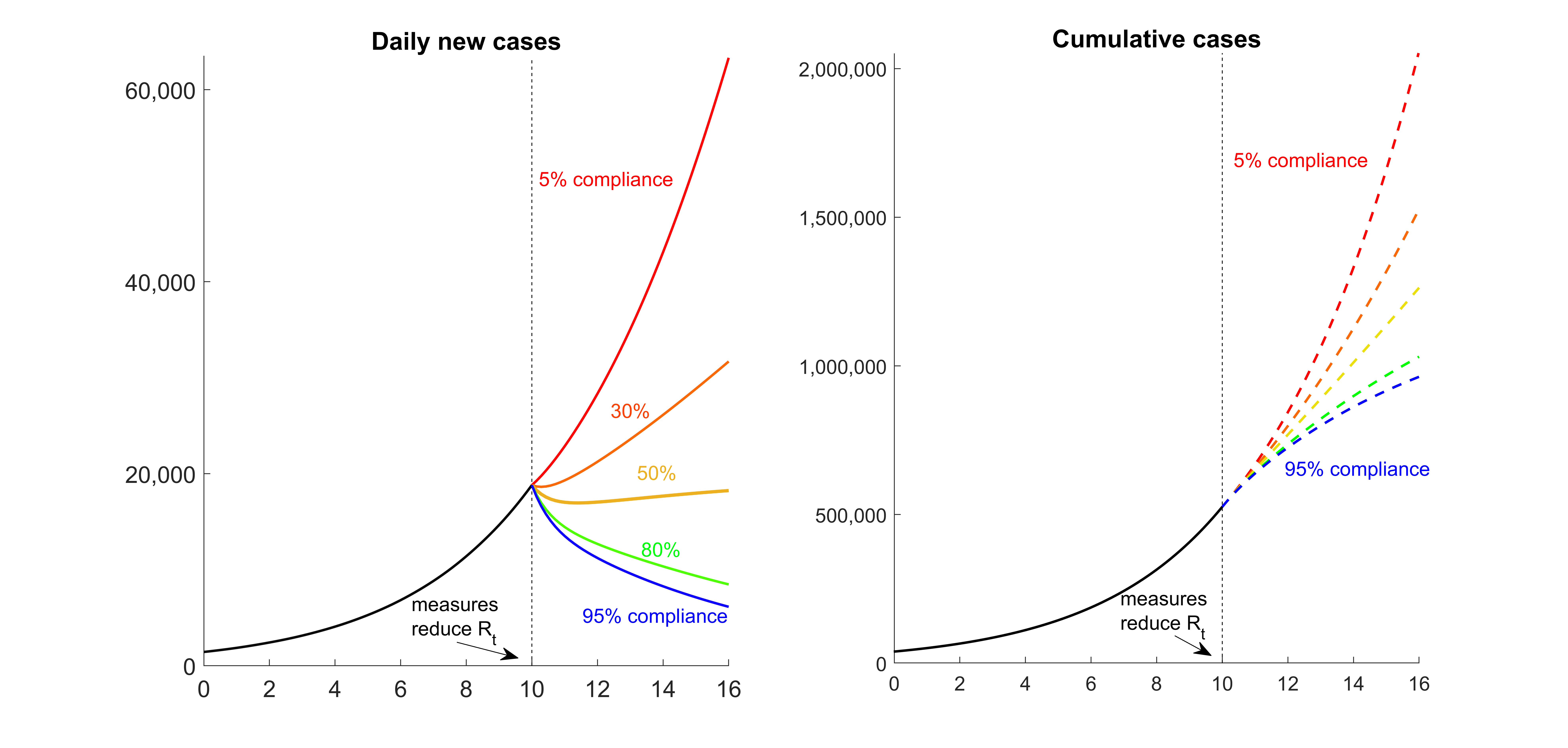Cumulative Cases